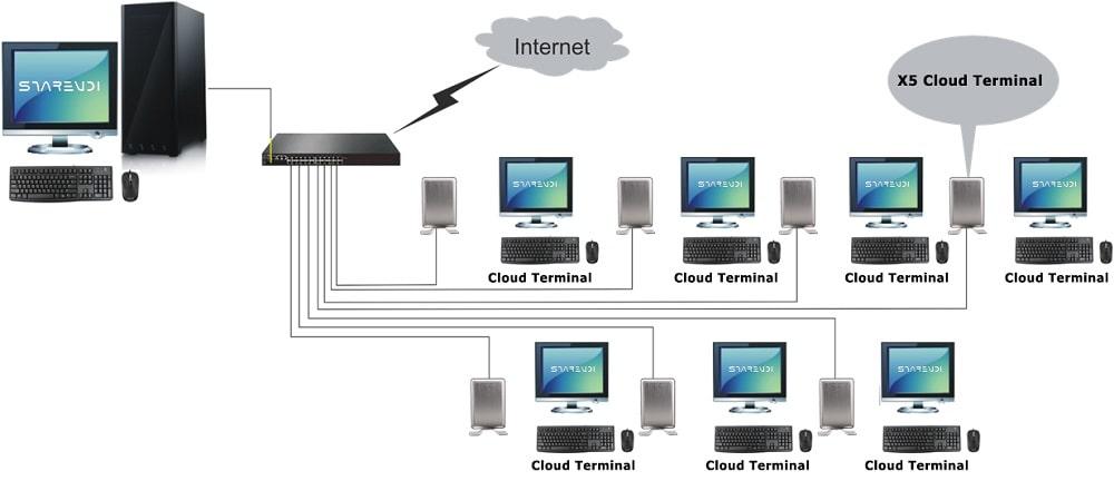 اتصال تین کلاینت به سیستم