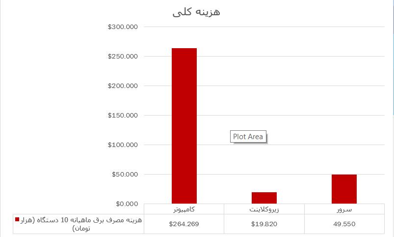 نمودار هزینه کلی