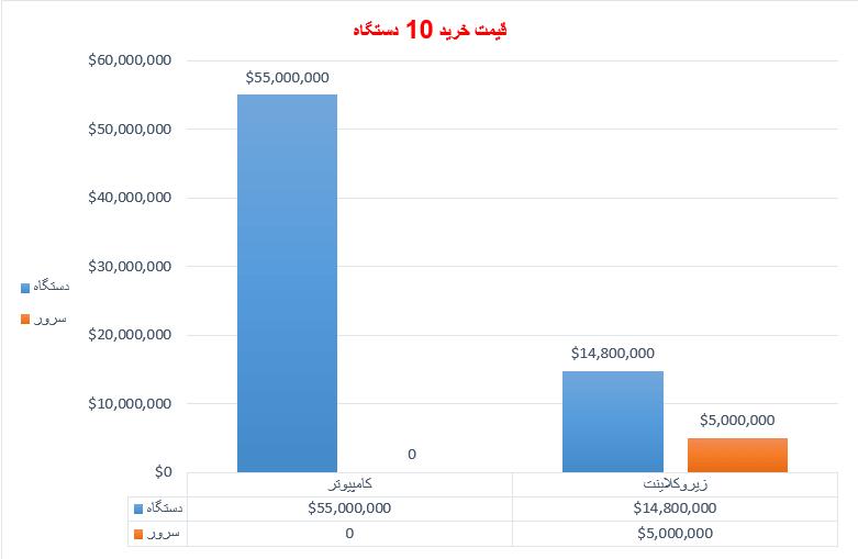 نمودار قیمت خرید