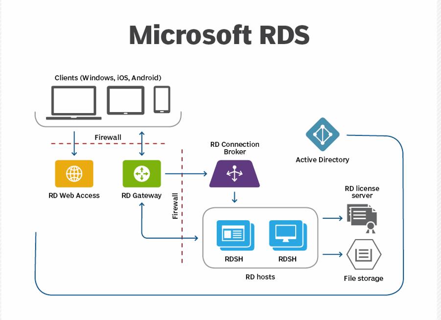 مجازی سازی RDS